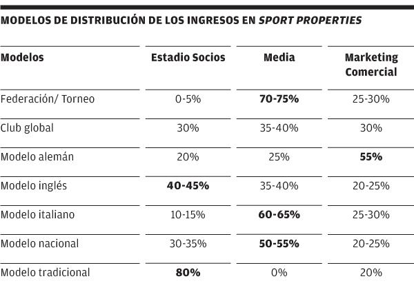 Modelos de distribución de los sport properties