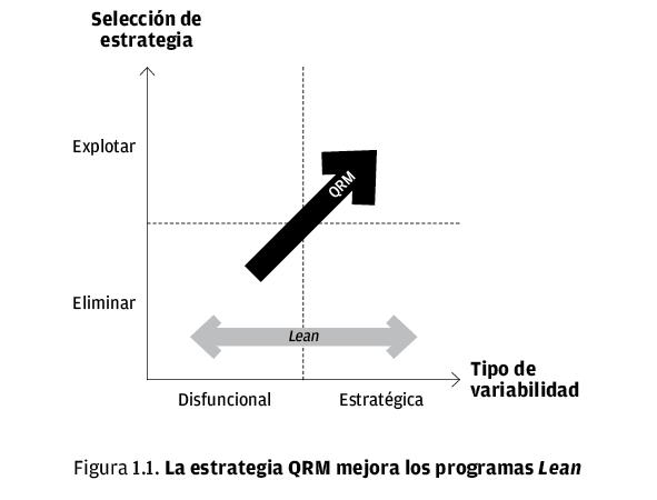 La estrategia QRM en programas Lean