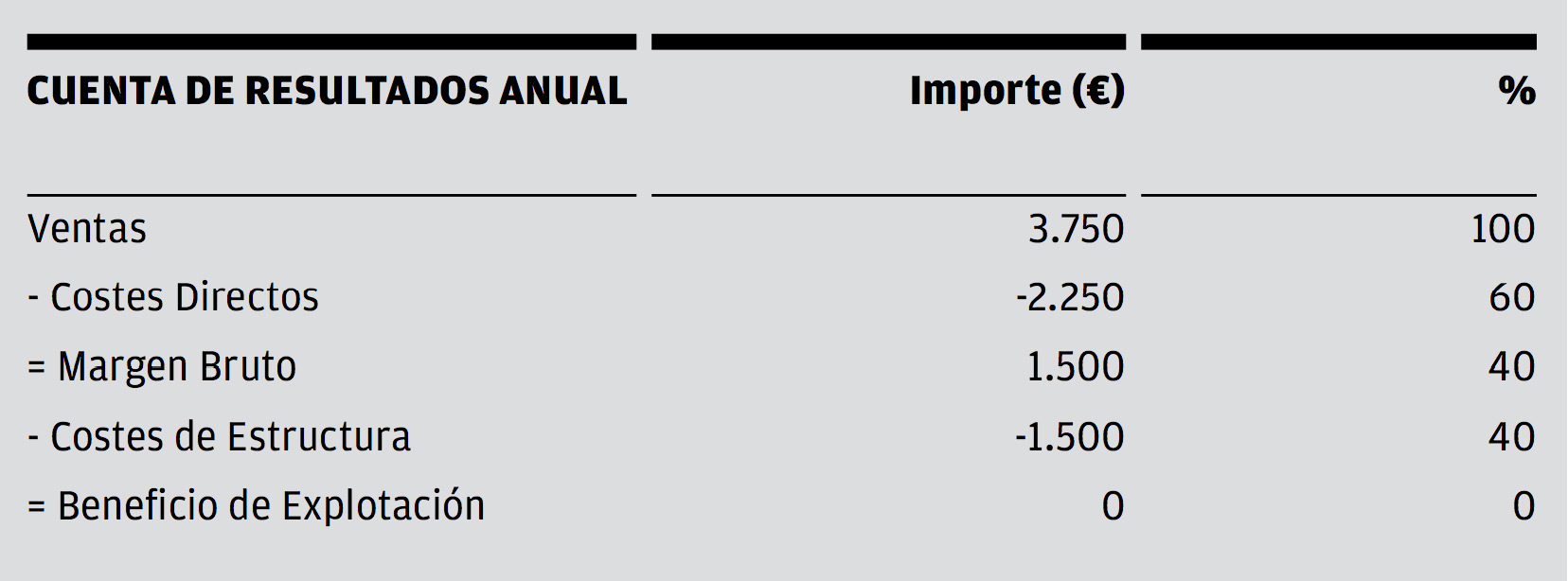 Segundo ejemplo de la cuenta de resultados anual